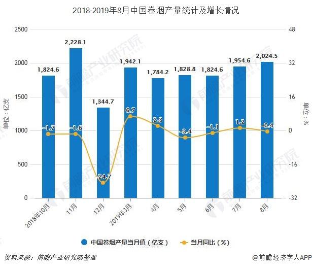 2018-2019年8月中国卷烟产量统计及增长情况