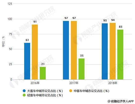2016-2018年中国新能源客车中城市公交占比统计情况
