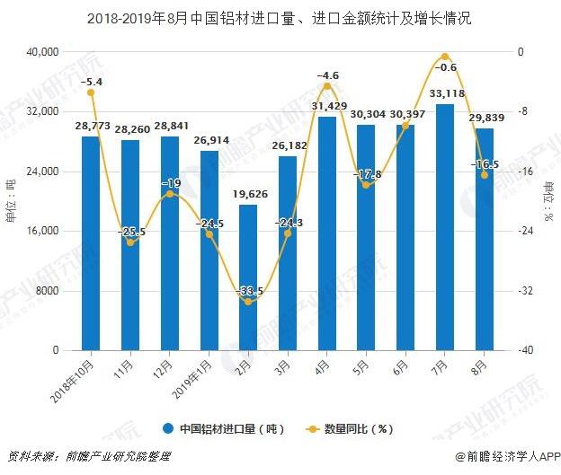 2018-2019年8月中国铝材进口量、进口金额统计及增长情况