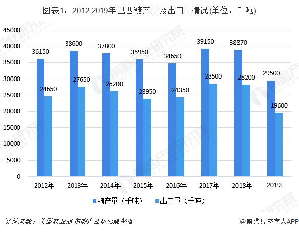 图表1:2012-2019年巴西糖产量及出口量情况(单位:千吨)