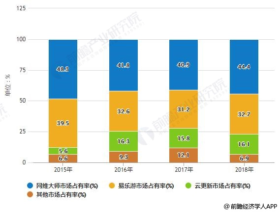 2015-2018年中国网吧娱乐管理平台软件市场占有率统计情况