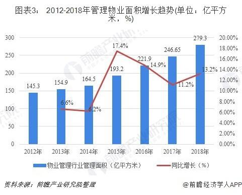 图表3: 2012-2018年管理物业面积增长趋势(单位:亿平方米,%)