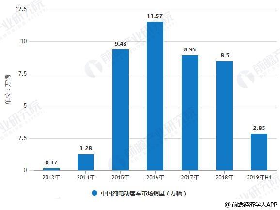 2013-2019年H1中国纯电动客车市场销量统计情况