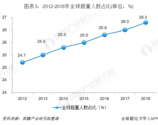 图表3:2012-2018年全球超重人数占比(单位:%)