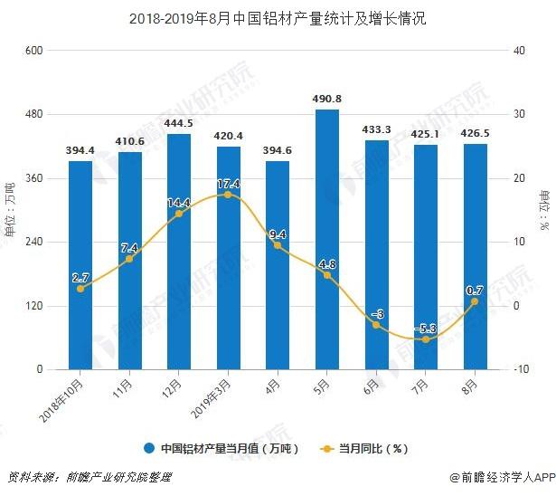 2018-2019年8月中国铝材产量统计及增长情况