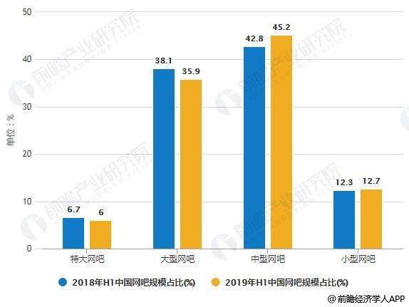 2018-2019年H1中国网吧规模占比统计情况