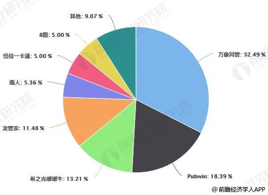 2018年中国网吧计费软件市场占有率统计情况