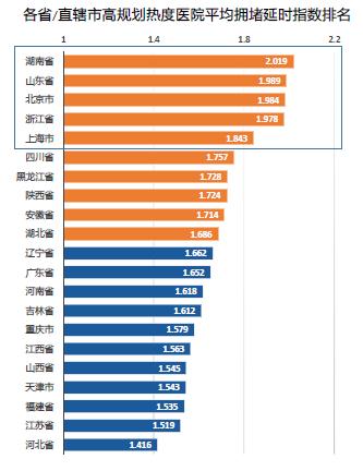 全国最堵三甲医院榜单公布:湖南最堵,山东北京紧随其后