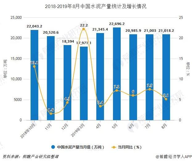 2018-2019年8月中国水泥产量统计及增长情况
