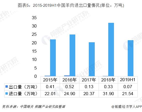 图表5:2015-2019H1中国羊肉进出口量情况(单位:万吨)