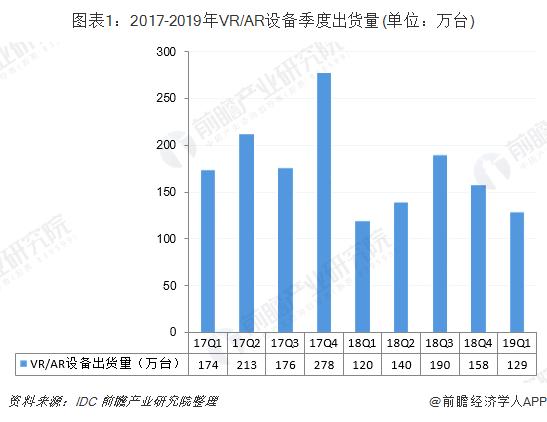 圖表1:2017-2019年VR/AR設備季度出貨量(單位:萬臺)