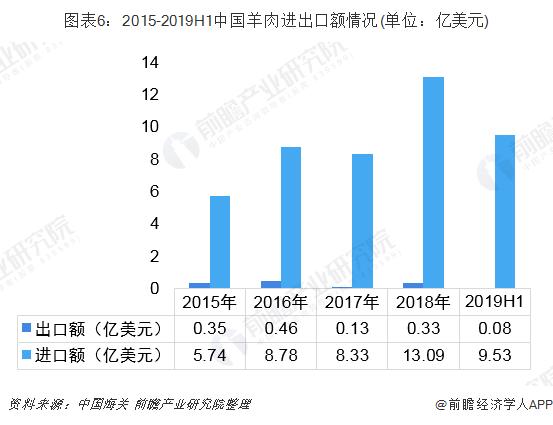 图表6:2015-2019H1中国羊肉进出口额情况(单位:亿美元)