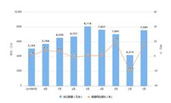 2019年9月我国<em>风扇</em>出口量及金额情况分析