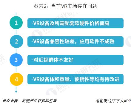 圖表2:當前VR市場存在問題