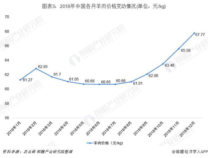 图表3:2018年中国各月羊肉价格变动情况(单位:元/kg)