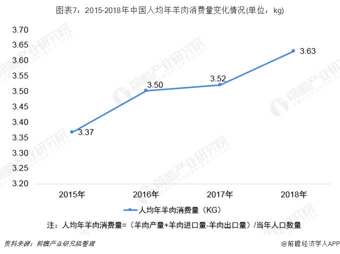 图表7:2015-2018年中国人均年羊肉消费量变化情况(单位:kg)