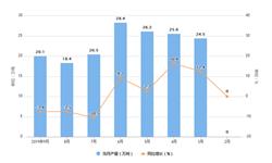 2019年9月全国<em>中成药</em>产量及增长情况分析