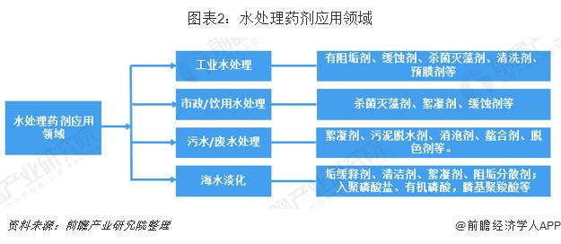 图表2:水处理药剂应用领域
