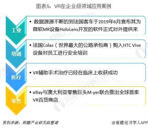 圖表5:VR在企業級領域應用案例