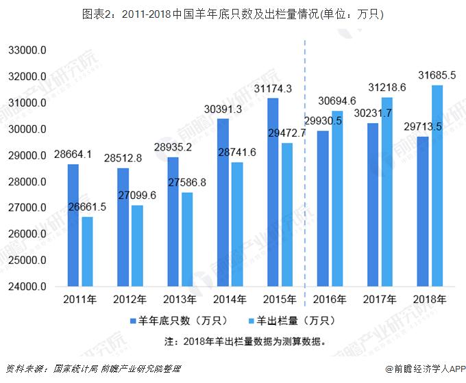 图表2:2011-2018中国羊年底只数及出栏量情况(单位:万只)