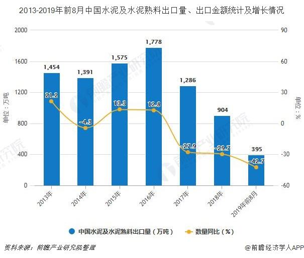 2013-2019年前8月中国水泥及水泥熟料出口量、出口金额统计及增长情况