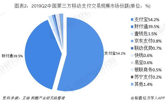 图表2:2019Q2中国第三方移动支付交易规模市场份额(单位:%)