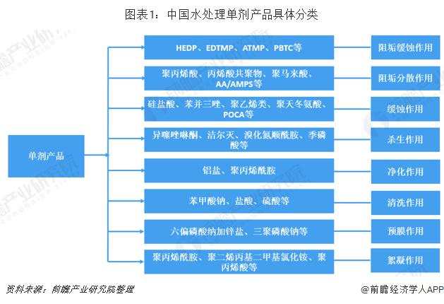 图表1:中国水处理单剂产品具体分类