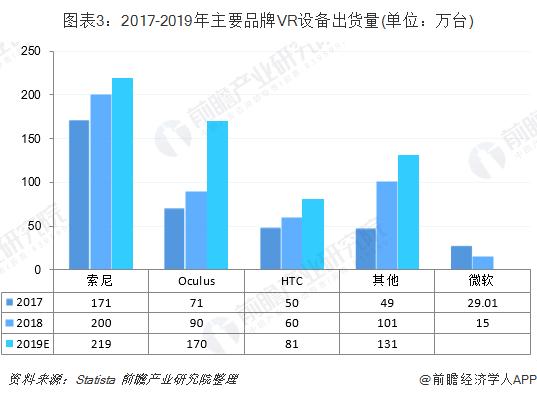圖表3:2017-2019年主要品牌VR設備出貨量(單位:萬臺)