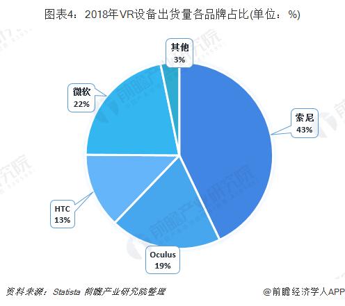 圖表4:2018年VR設備出貨量各品牌占比(單位:%)