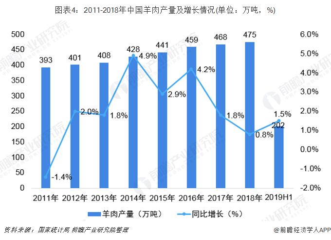 图表4:2011-2018年中国羊肉产量及增长情况(单位:万吨,%)