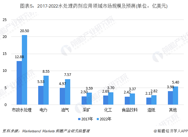 图表5:2017-2022水处理药剂应用领域市场规模及预测(单位:亿美元)