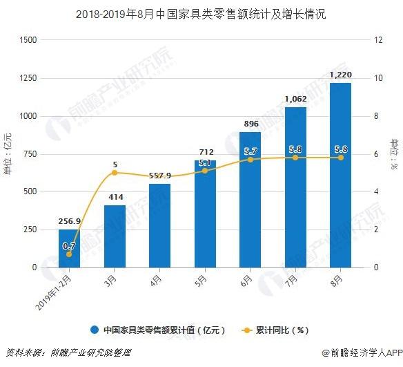 2018-2019年8月中国家具类零售额统计及增长情况