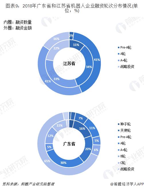 图表9:2018年广东省和江苏省机器人企业融资轮次分布情况(单位:%)