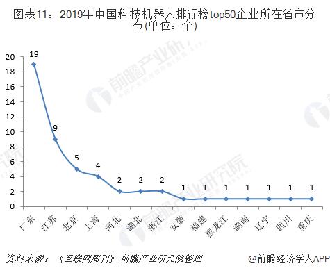 圖表11:2019年中國科技機器人排行榜top50企業所在省市分布(單位:個)