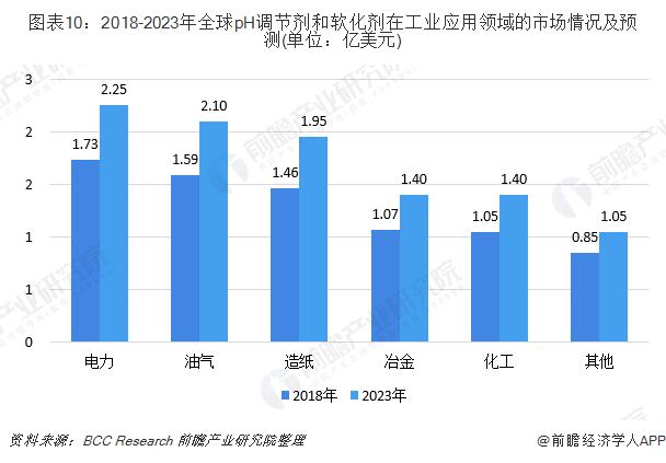 圖表10:2018-2023年全球pH調節劑和軟化劑在工業應用領域的市場情況及預測(單位:億美元)
