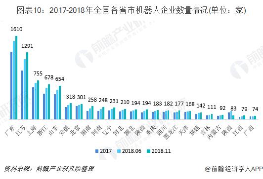 图表10:2017-2018年全国各省市机器人企业数量情况(单位:家)