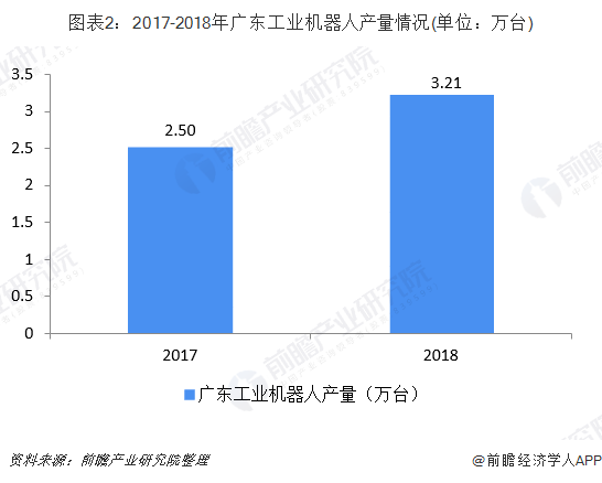 圖表2:2017-2018年廣東工業機器人產量情況(單位:萬臺)