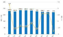 2019年前8月中国制盐行业市场分析:烧碱产量接近2300万吨 <em>原盐</em>产量超4200万吨