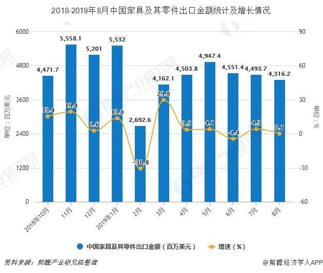 2018-2019年8月中国家具及其零件出口金额统计及增长情况