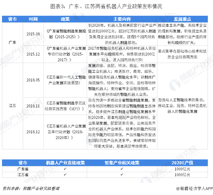 图表3:广东、江苏两省机器人产业政策发布情况