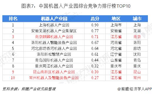 圖表7:中國機器人產業園綜合競爭力排行榜TOP10