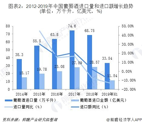 图表2:2012-2019年中国葡萄酒进口量和进口额增长趋势(单位:万千升,亿美元,%)