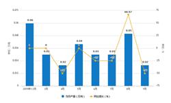 2019年9月北京市<em>铜</em><em>材</em>产量及增长情况分析