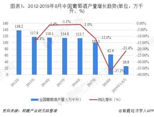 图表1:2012-2019年8月中国葡萄酒产量增长趋势(单位:万千升,%)