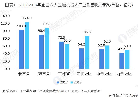 图表1:2017-2018年全国六大区域机器人产业销售收入情况(单位:亿元)