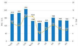 2019年前8月中国家具行业市场分析:产量接近5.8亿件 <em>零售</em>额超1200亿