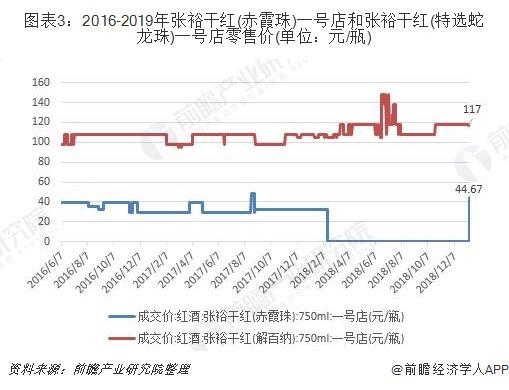 图表3:2016-2019年张裕干红(赤霞珠)一号店和张裕干红(特选蛇龙珠)一号店零售价(单位:元/瓶)