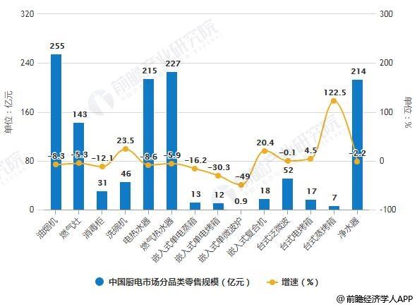 2019年前9月中国厨电市场分品类零售规模统计及增长情况