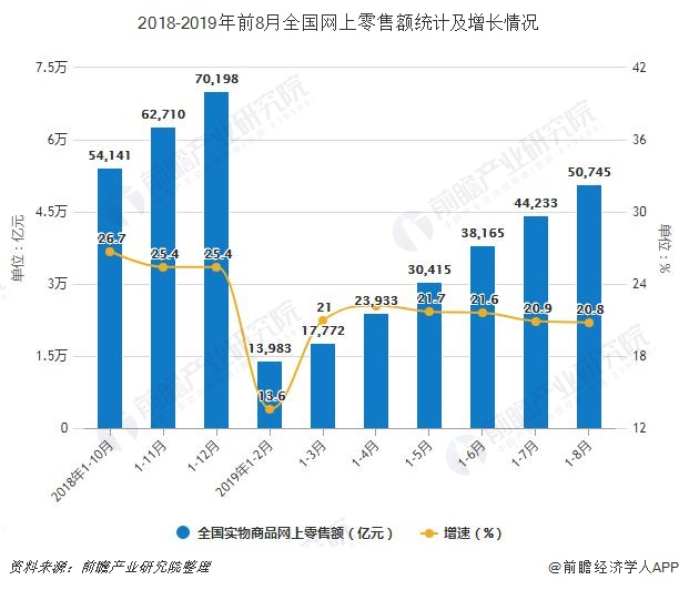 2018-2019年前8月全国网上零售额统计及增长情况