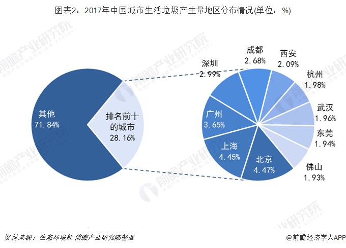 图表2:2017年中国城市生活垃圾产生量地区分布情况(单位:%)